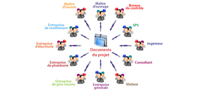 Illustration sur le traitement des documents